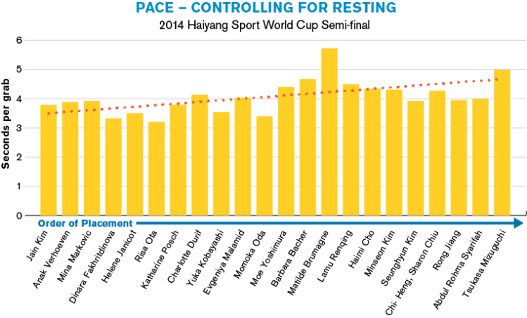 Graph: Pace — Controlling for Resting
