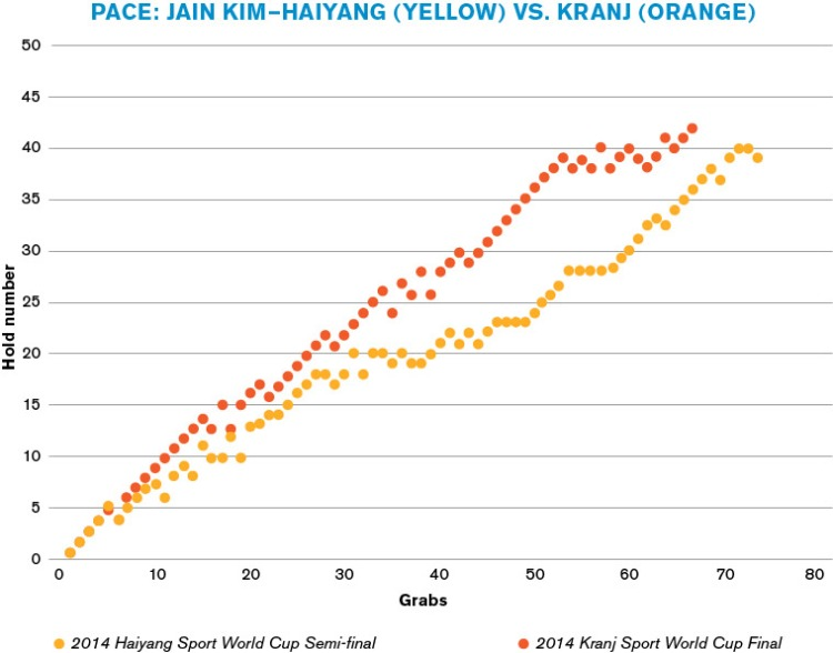 (Graph) Pace: Jain Kim—Haiyang vs. Kranj