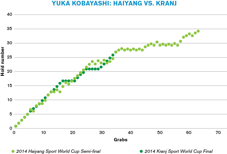 Pacing—Yuka Kobayashi: 2014 Haiyang Sport World Cup Semi-final vs. 2014 Kranj Sport World Cup Final
