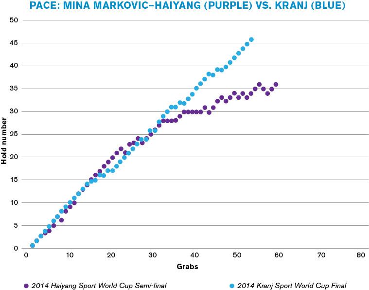 (Graph) Pace: Mina Markovic—Haiyang vs. Kranj