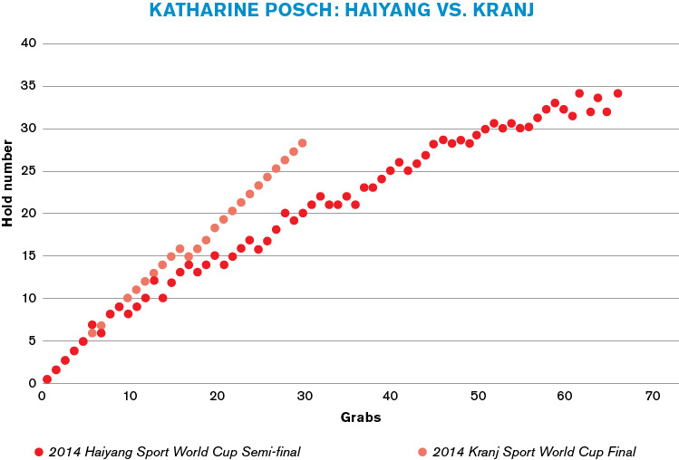 Pacing—Katharine Posch: 2014 Haiyang Sport World Cup Semi-final vs. 2014 Kranj Sport World Cup Final