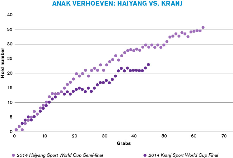 Pacing—Anak Verhoeven: 2014 Haiyang Sport World Cup Semi-final vs. 2014 Kranj Sport World Cup Final