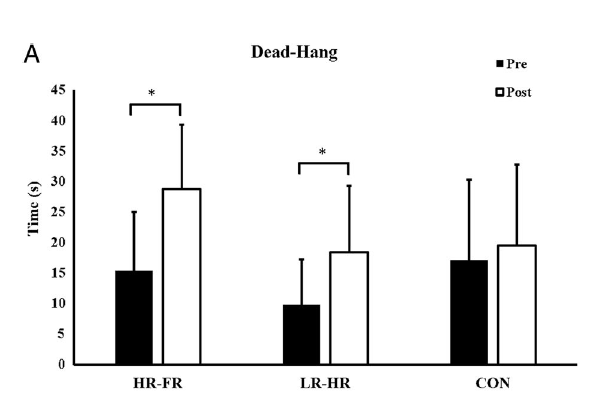 Deadhang affected by strength training Hermans et al