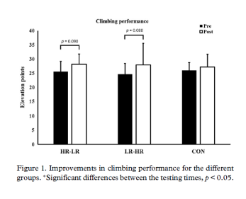 Does Strength Training Affect Climbing Performance Hermans et al